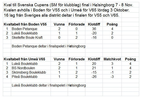 Res Sv. Cupen hems